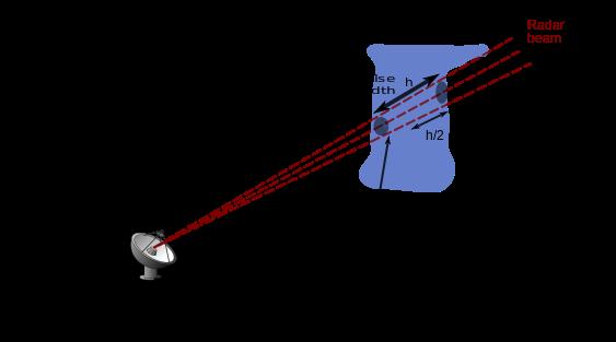 563px-Radar-hauteur-en.svg