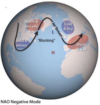 Negative NAO (blocking)