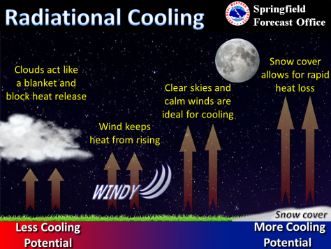 Radiational Cooling