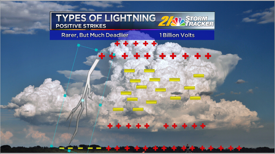 blog what s the deal with positive and negative lightning strikes