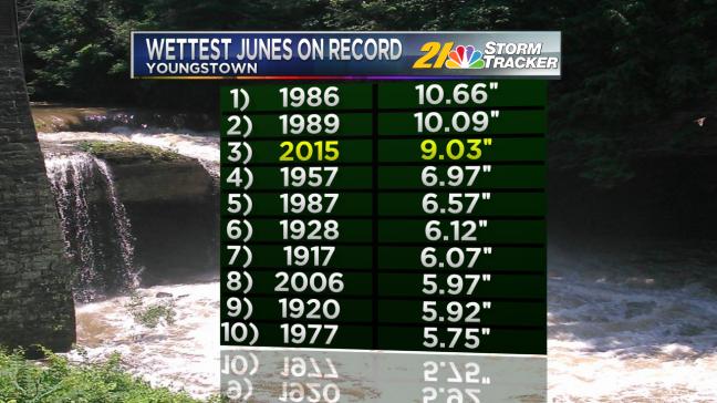 Wettest Junes.png