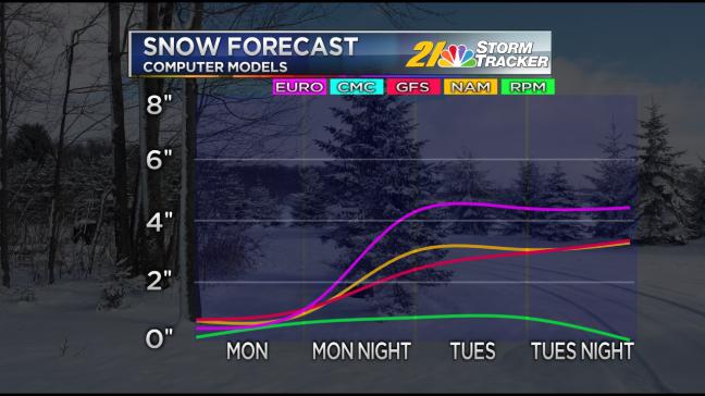 Model Snowfall Graph