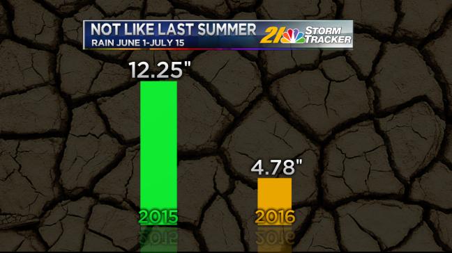 summer-2015-vs-2016-rain