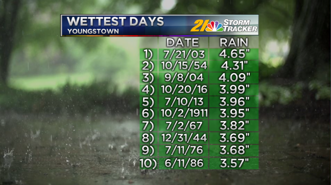 wettest-days-on-record