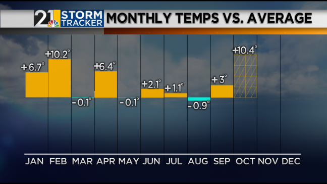 Temperature Departures By Month